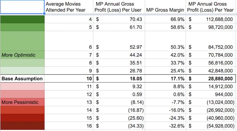 Sensitivity analysis of MoviePass financials
