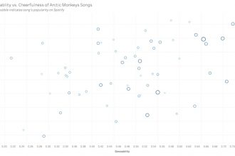 Arctic Monkeys spotify data visualization