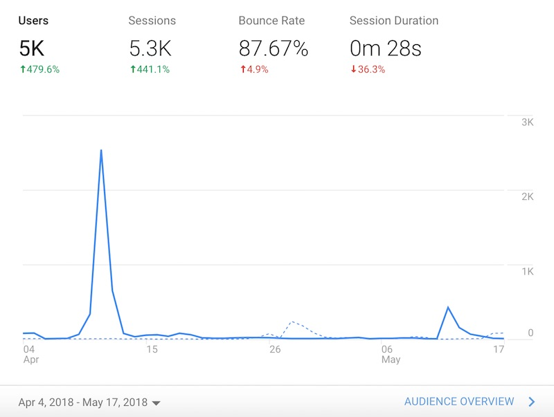 Google analytics data for viral post