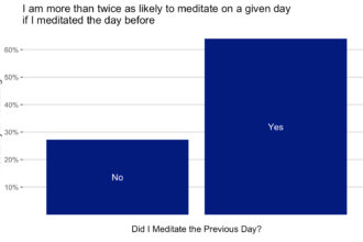 Probability of meditating as a function of whether I did the day before