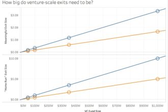 VC scale exits must be very big