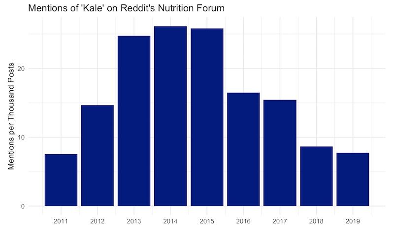 Buy the (avocado) dip: Analyzing nutritional buzzwords on
