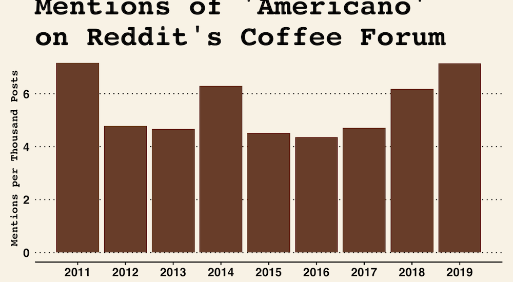 mentions of americano on reddit's coffee forum