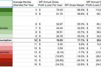 Sensitivity analysis of MoviePass financials