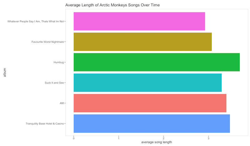 Song lengths of arctic monkeys albums