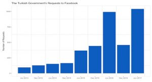 Requests by the turkish government to facebook