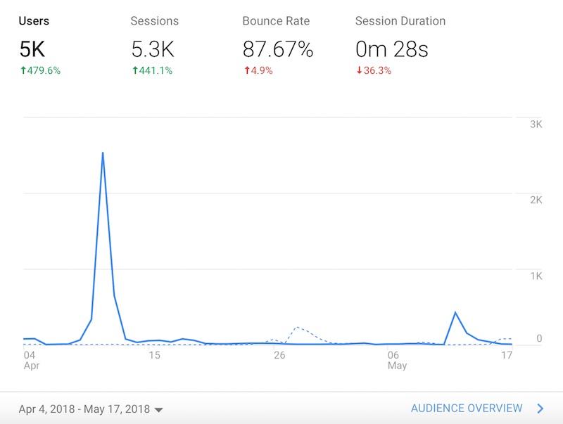Google analytics data for viral post