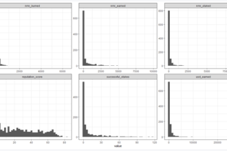 Histograms of Numerai leaders