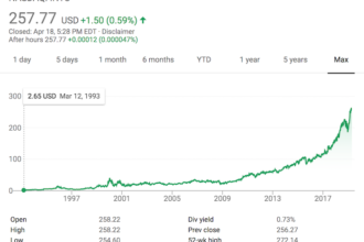 Intuit's share price