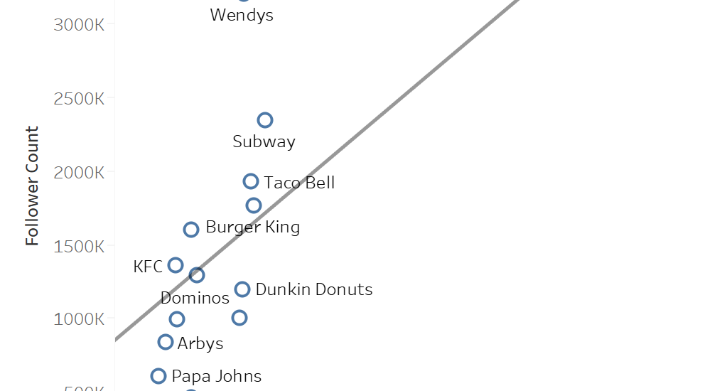 Showing correlation between sales and twitter followers at fast food chains