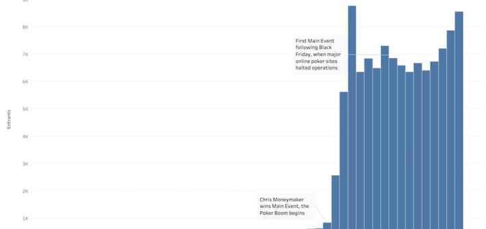 the poker boom chart